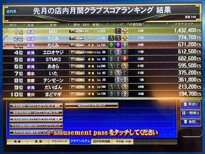 麻雀格闘倶楽部 9月の店舗TOP10雀士