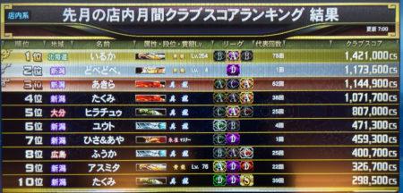 麻雀格闘倶楽部10月の店舗TOP10雀士