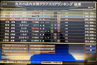 麻雀格闘倶楽部3月の店舗TOP10雀士
